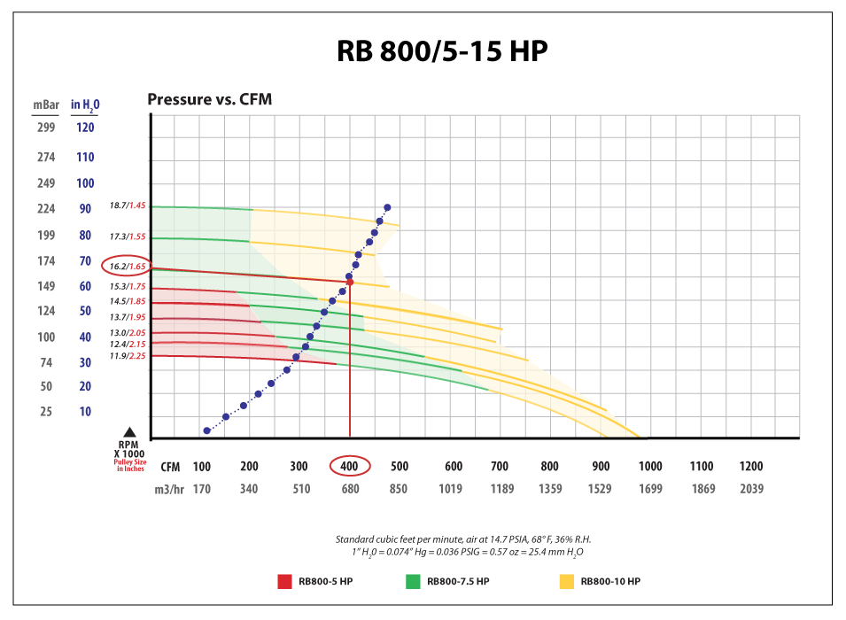 By overlaying this curve on a published blower performance curve, the goal becomes simply selecting the point of intersection. Tracing up from 400CFM, the curves intersect in the yellow range, indicating a 10HP motor is necessary.