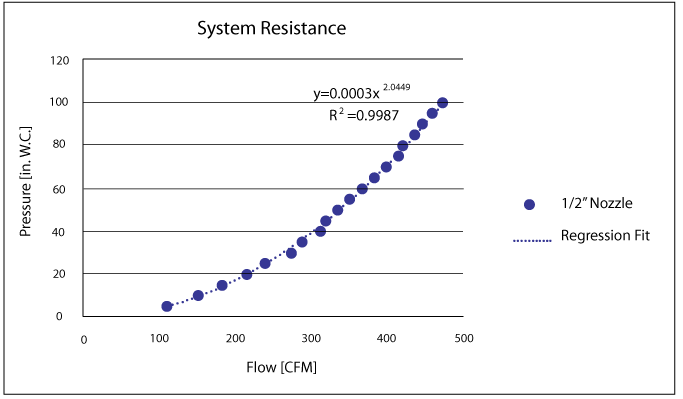 "Pictured: A typical test result for an array of ten ½"" diameter nozzles. As shown, resistance is usually approximated well by the form Pressure = C (Flow2) for inlet pressures less than 15psig."