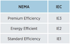 NEMA IEC Motor Efficiency Rating