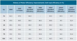 history of motor efficiency improvements